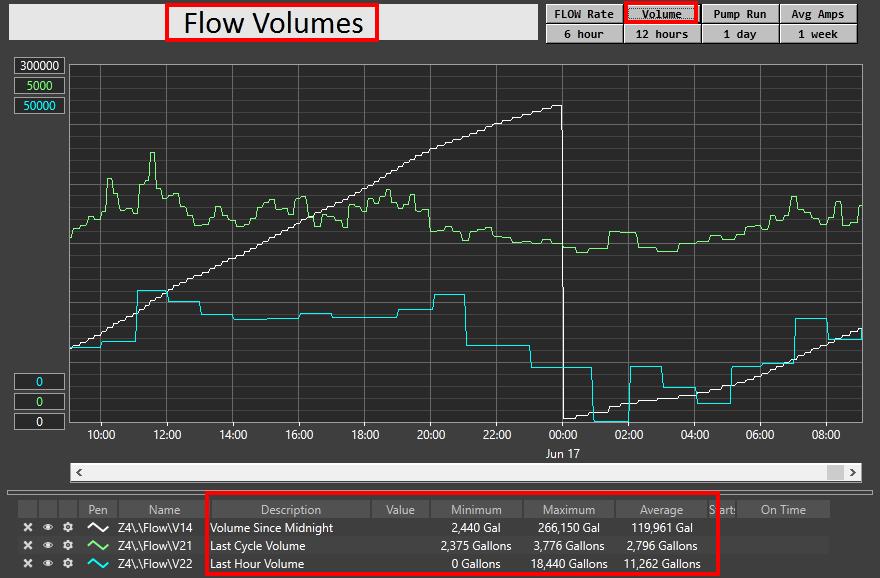 Flow Volumes