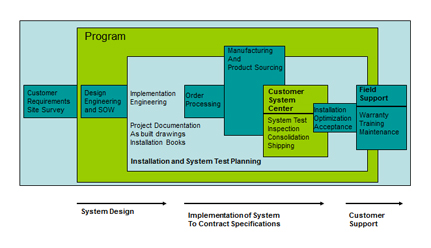 Star Controls' total offering includes System Integration